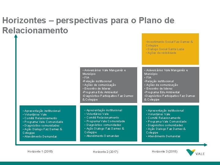 Horizontes – perspectivas para o Plano de Relacionamento • Investimento Social Faz Dames &