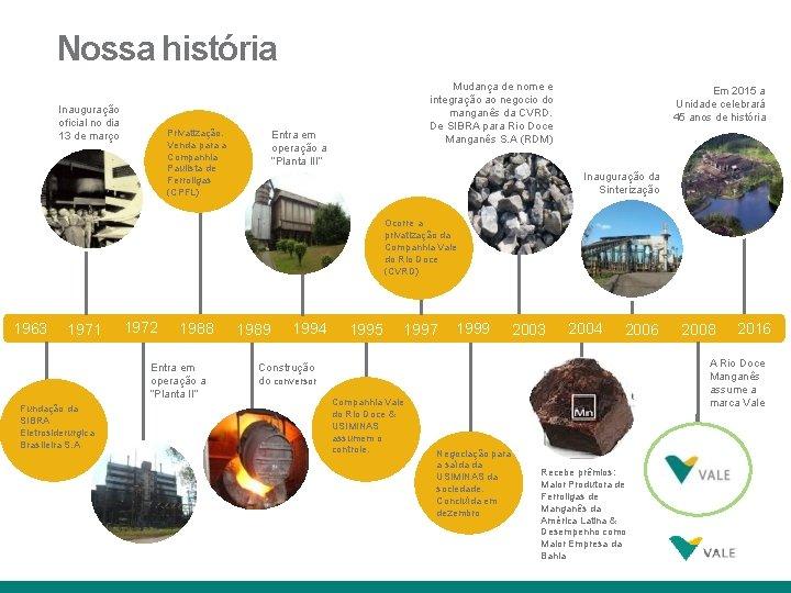 Nossa história Inauguração oficial no dia 13 de março Privatização. Venda para a Companhia