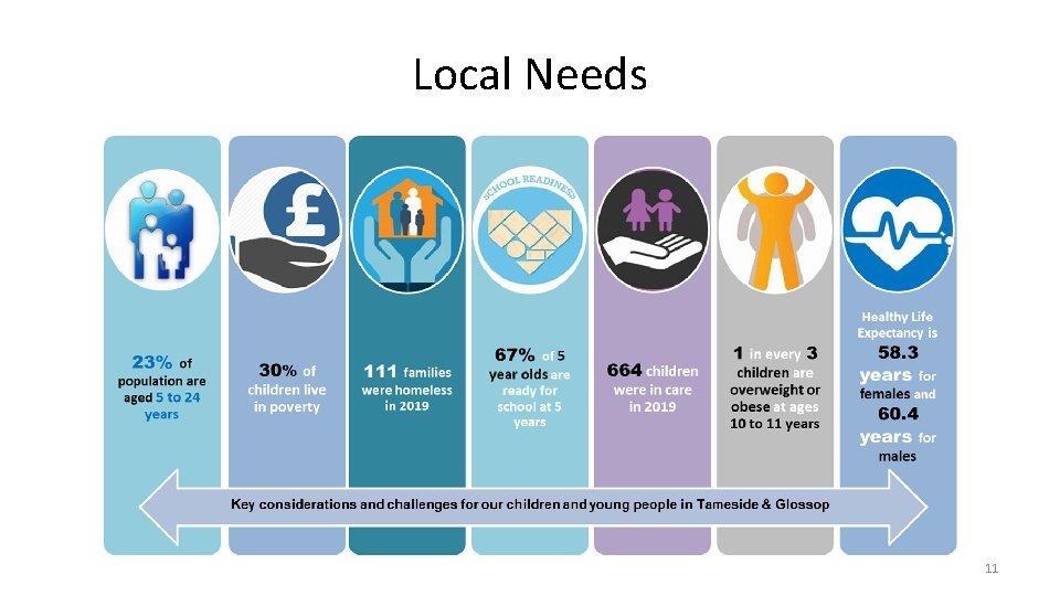 Local Needs 11