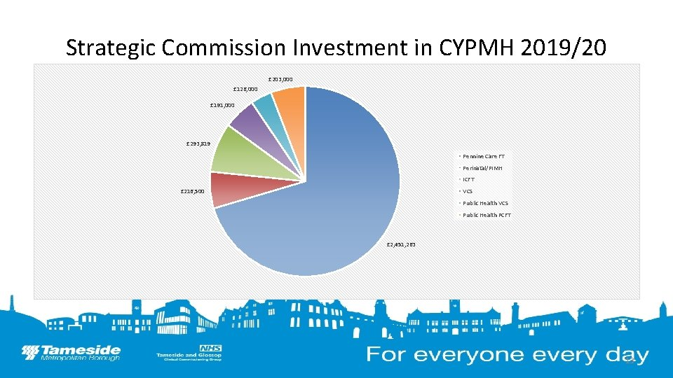 Strategic Commission Investment in CYPMH 2019/20 £ 203, 000 £ 126, 000 £ 191,