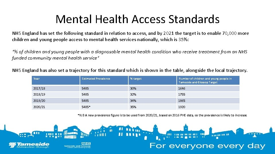 Mental Health Access Standards NHS England has set the following standard in relation to