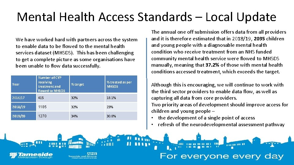 Mental Health Access Standards – Local Update We have worked hard with partners across