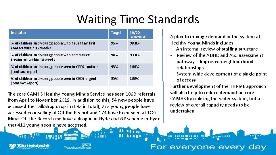 Waiting Time Standards Indicator Target 19/20 % of children and young people who have