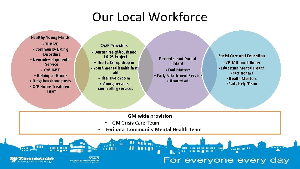 Our Local Workforce Healthy Young Minds • THRIVE • Community Eating Disorders • Neurodevelopmental