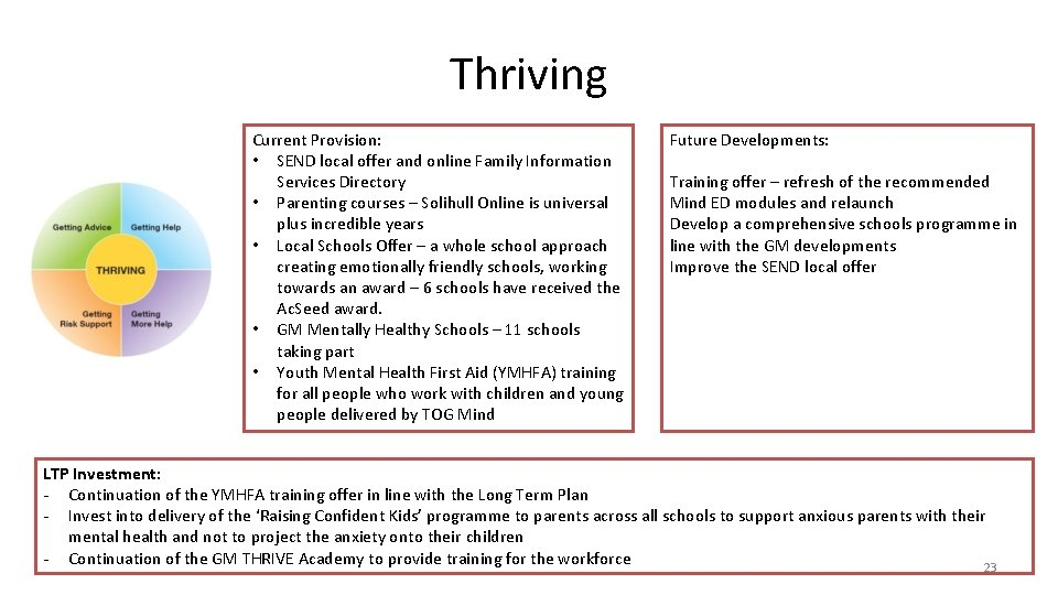 Thriving Current Provision: • SEND local offer and online Family Information Services Directory •