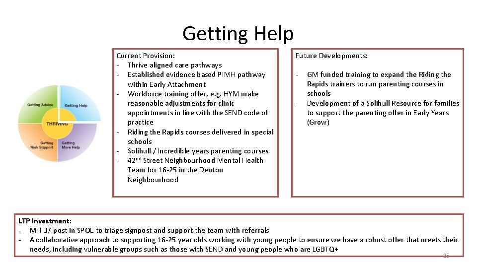 Getting Help Current Provision: - Thrive aligned care pathways - Established evidence based PIMH