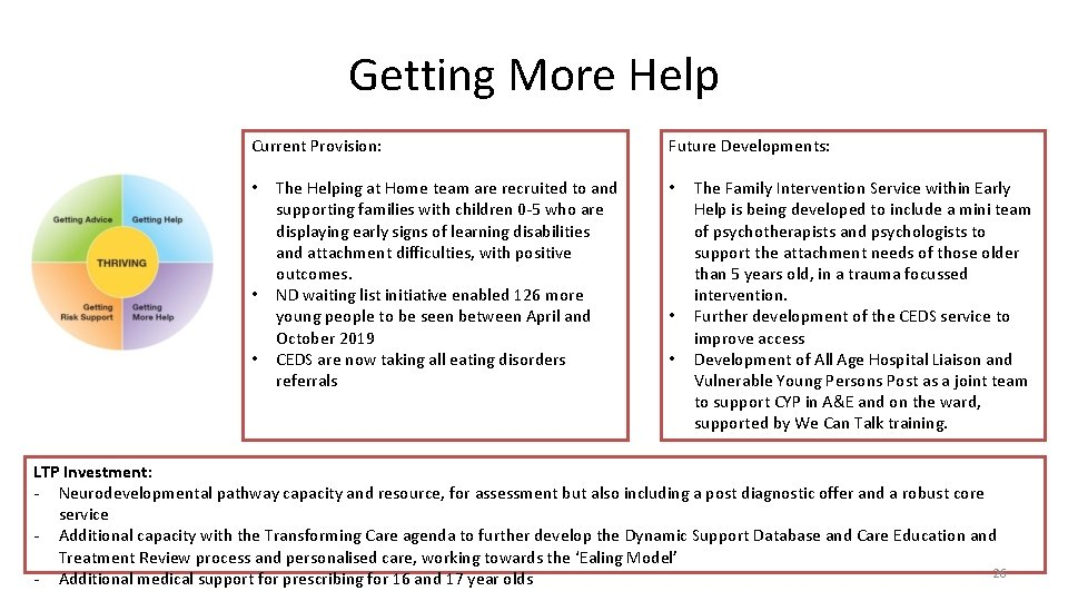 Getting More Help Current Provision: • • • The Helping at Home team are