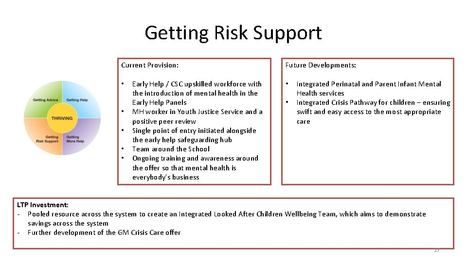 Getting Risk Support Current Provision: • • • Early Help / CSC upskilled workforce