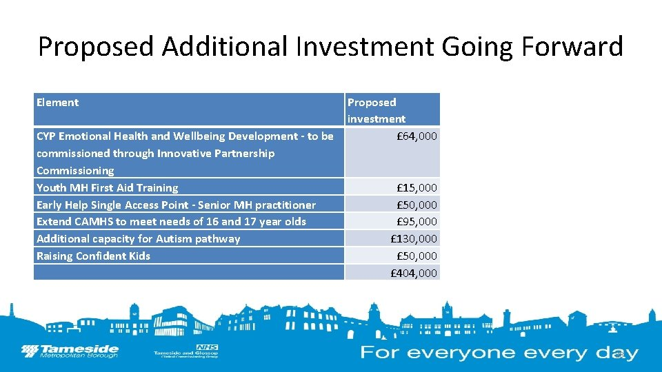 Proposed Additional Investment Going Forward Element CYP Emotional Health and Wellbeing Development - to