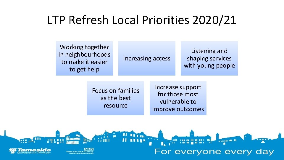 LTP Refresh Local Priorities 2020/21 Working together in neighbourhoods to make it easier to