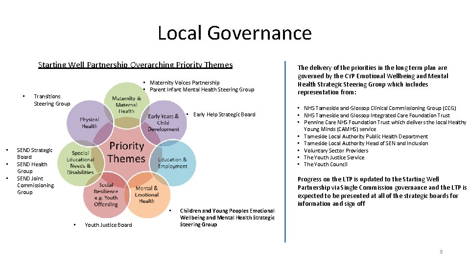 Local Governance Starting Well Partnership Overarching Priority Themes • • Maternity Voices Partnership •