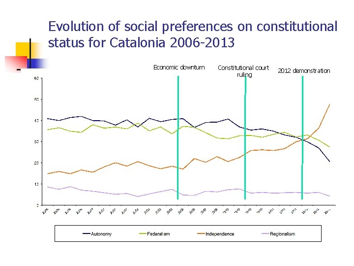 Evolution of social preferences on constitutional status for Catalonia 2006 -2013 Economic downturn Constitutional