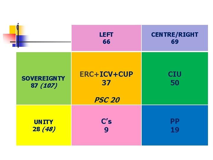 ( SOVEREIGNTY 87 (107) LEFT 66 CENTRE/RIGHT 69 ERC+ICV+CUP 37 CIU 50 PSC 20