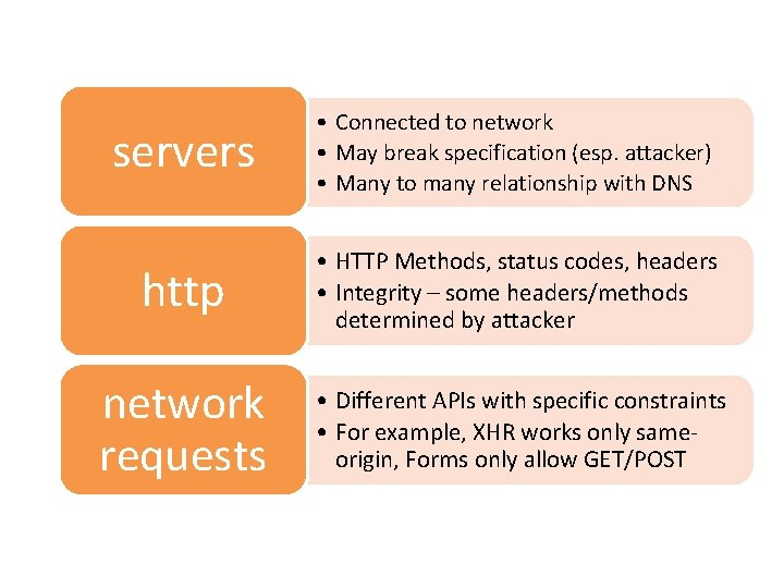 servers • Connected to network • May break specification (esp. attacker) • Many to