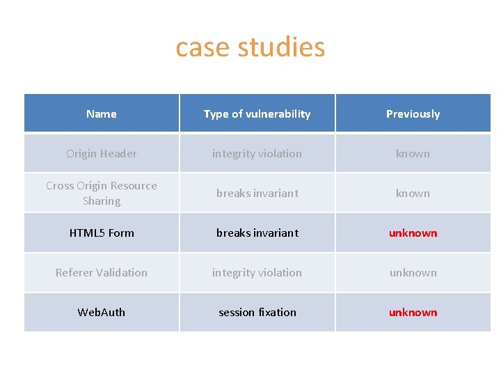 case studies Name Type of vulnerability Previously Origin Header integrity violation known Cross Origin
