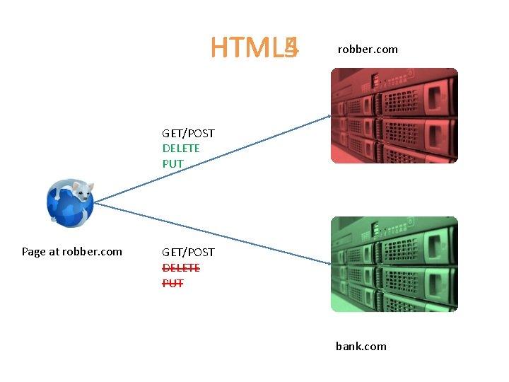 HTML 4 HTML 5 robber. com GET/POST DELETE PUT Page at robber. com GET/POST