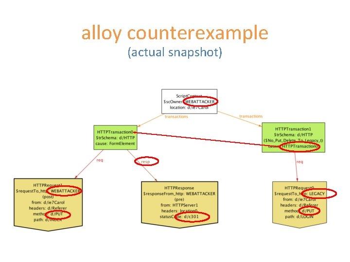 alloy counterexample (actual snapshot)