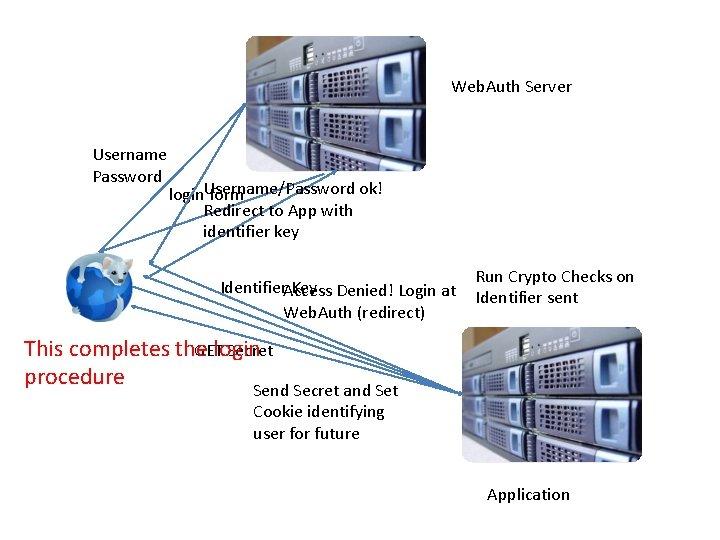 Web. Auth Server Username Password ok! login. Username/Password form Redirect to App with identifier