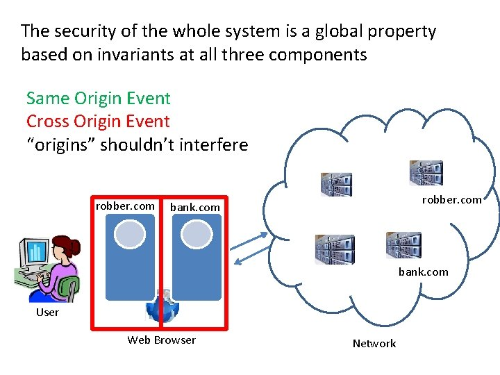 The browsers security handle of thecode whole + documents system is afrom global multiple