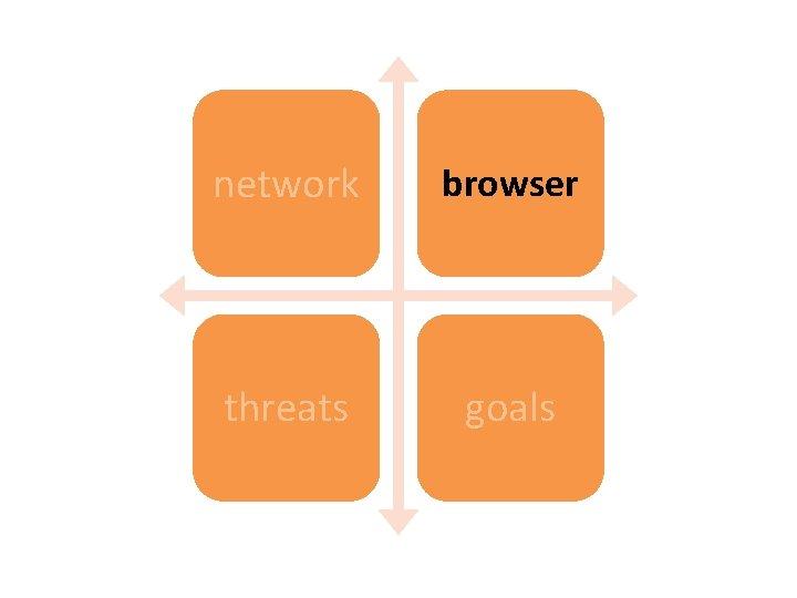 network browser threats goals