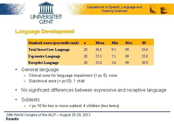 Department of Speech, Language and Hearing Sciences Language Development Standard scores (percentile rank) n