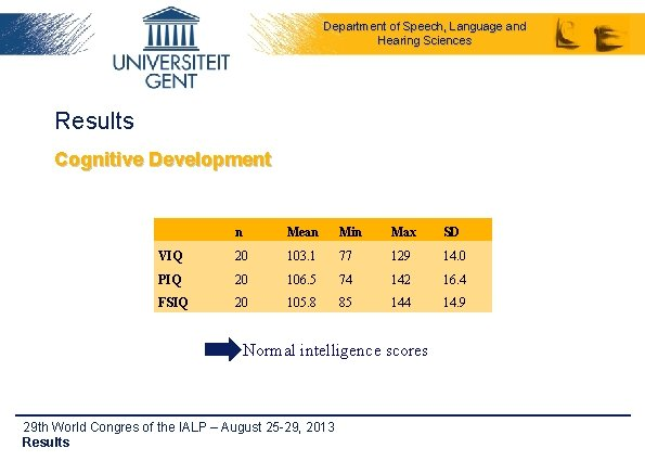 Department of Speech, Language and Hearing Sciences Results Cognitive Development n Mean Min Max