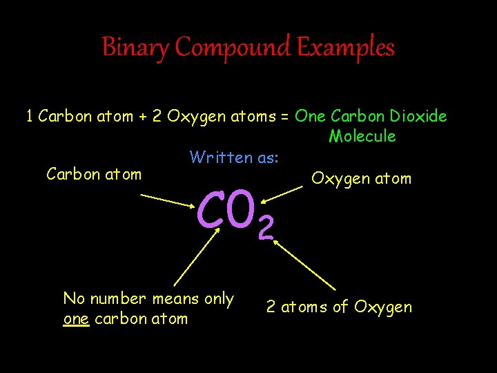 Binary Compound Examples 1 Carbon atom + 2 Oxygen atoms = One Carbon Dioxide
