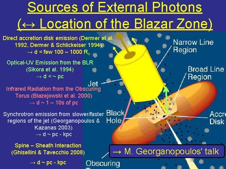Sources of External Photons (↔ Location of the Blazar Zone) Direct accretion disk emission