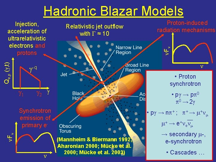 Hadronic Blazar Models Qe, p (g, t) Relativistic jet outflow with G ≈ 10
