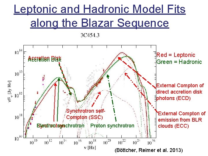 Leptonic and Hadronic Model Fits along the Blazar Sequence Red = Leptonic Green =