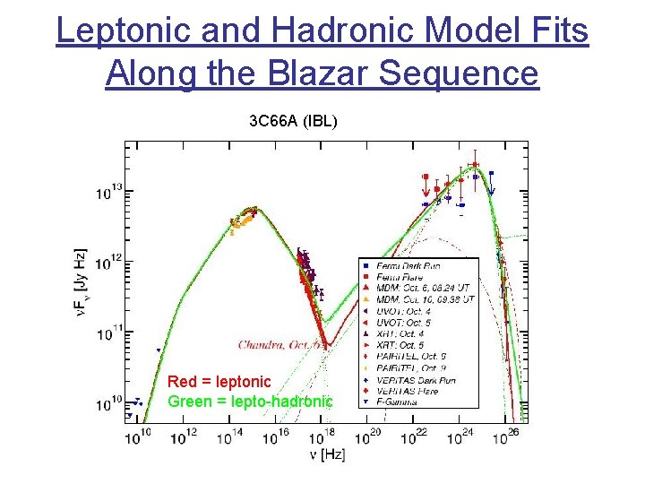 Leptonic and Hadronic Model Fits Along the Blazar Sequence 3 C 66 A (IBL)