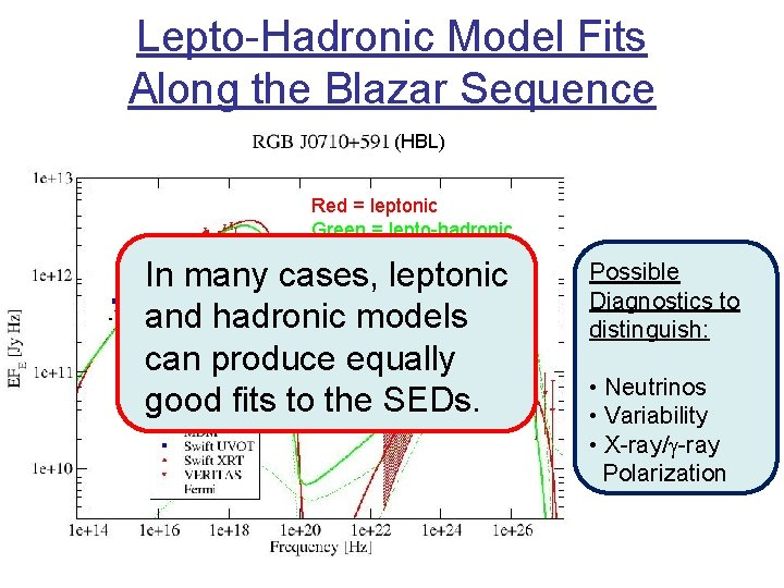 Lepto-Hadronic Model Fits Along the Blazar Sequence (HBL) Red = leptonic Green = lepto-hadronic