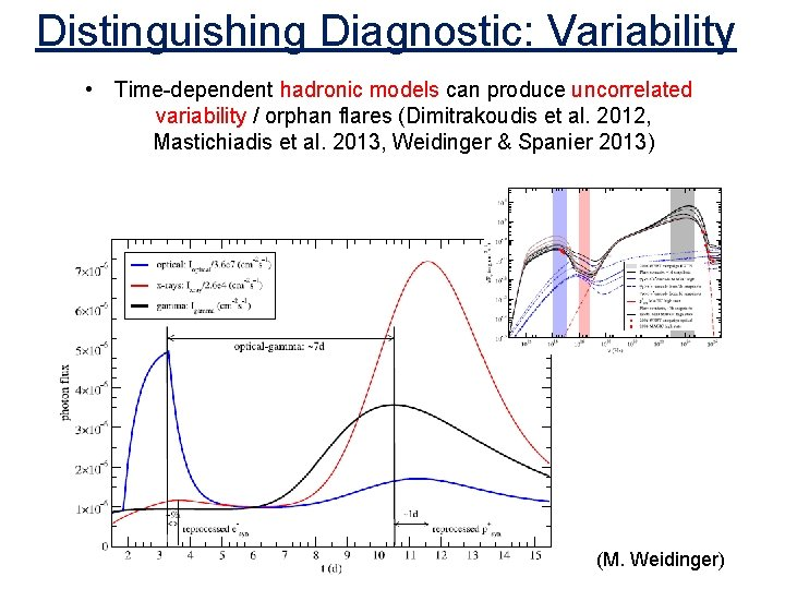 Distinguishing Diagnostic: Variability • Time-dependent hadronic models can produce uncorrelated variability / orphan flares