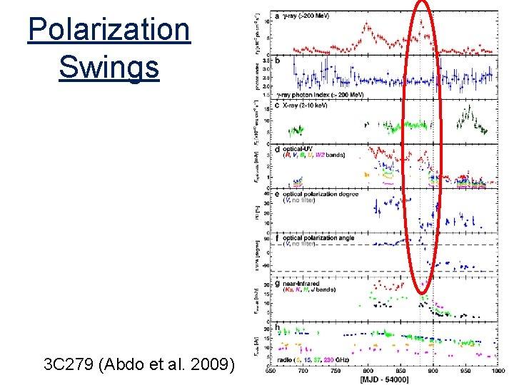 Polarization Swings 3 C 279 (Abdo et al. 2009)