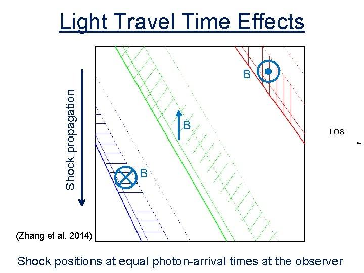 Light Travel Time Effects Shock propagation B B B (Zhang et al. 2014) Shock