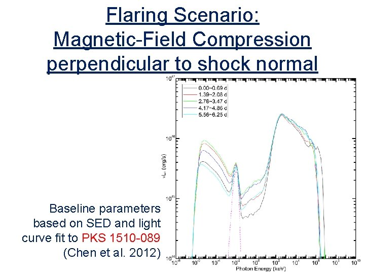 Flaring Scenario: Magnetic-Field Compression perpendicular to shock normal Baseline parameters based on SED and
