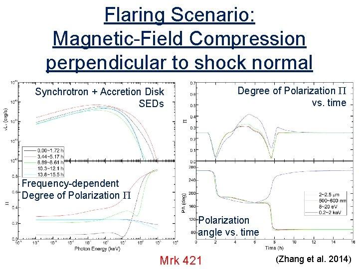 Flaring Scenario: Magnetic-Field Compression perpendicular to shock normal Degree of Polarization P vs. time
