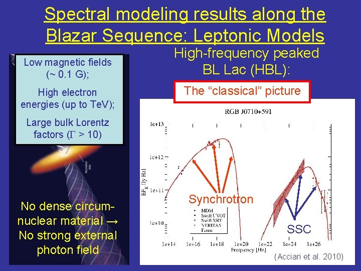 Spectral modeling results along the Blazar Sequence: Leptonic Models Low magnetic fields (~ 0.
