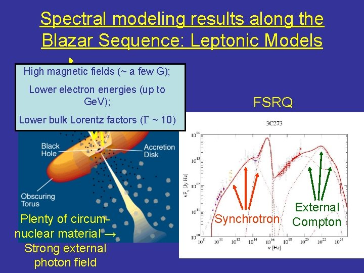 Spectral modeling results along the Blazar Sequence: Leptonic Models High magnetic fields (~ a