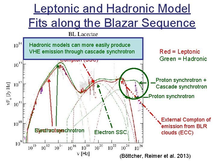Leptonic and Hadronic Model Fits along the Blazar Sequence Hadronic models can more easily
