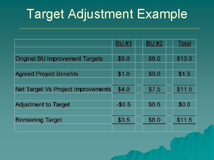 Target Adjustment Example