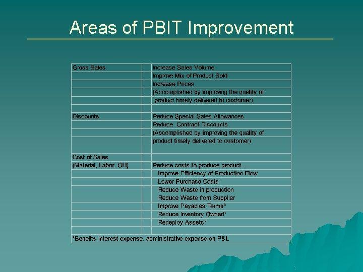 Areas of PBIT Improvement