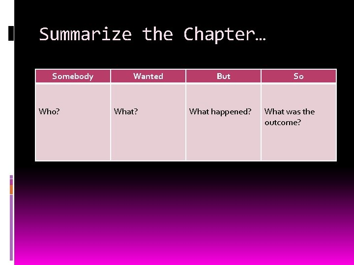 Summarize the Chapter… Somebody Who? Wanted What? But What happened? So What was the