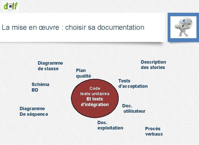 La mise en œuvre : choisir sa documentation Diagramme de classe Schéma BD Diagramme
