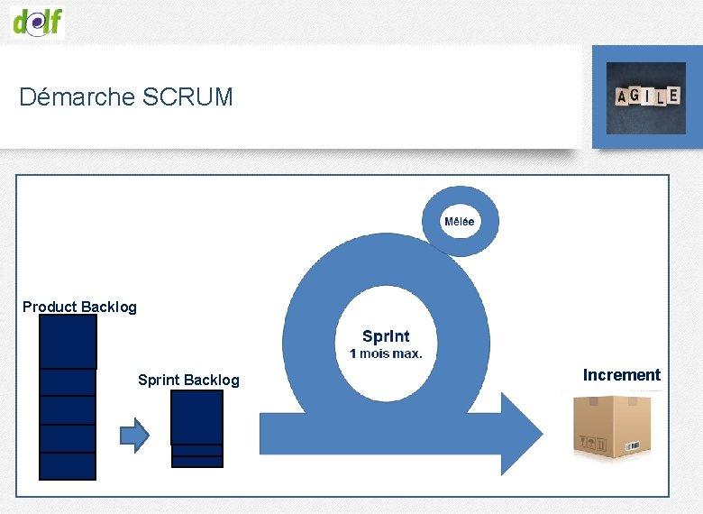 Démarche SCRUM Product Backlog Sprint Backlog Increment