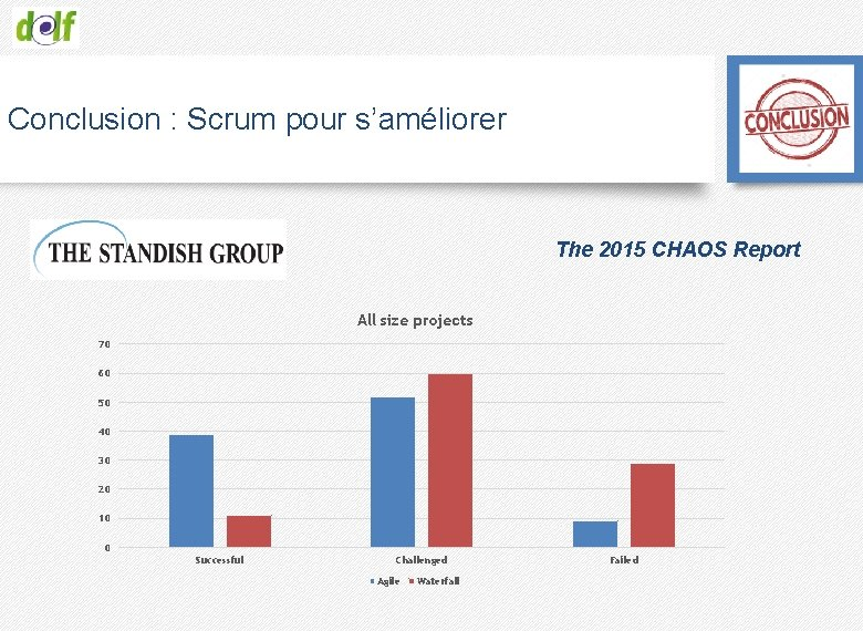 Conclusion : Scrum pour s'améliorer The 2015 CHAOS Report All size projects 70 60