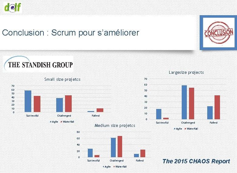 Conclusion : Scrum pour s'améliorer Largesize projects Small size projetcs 70 60 50 40