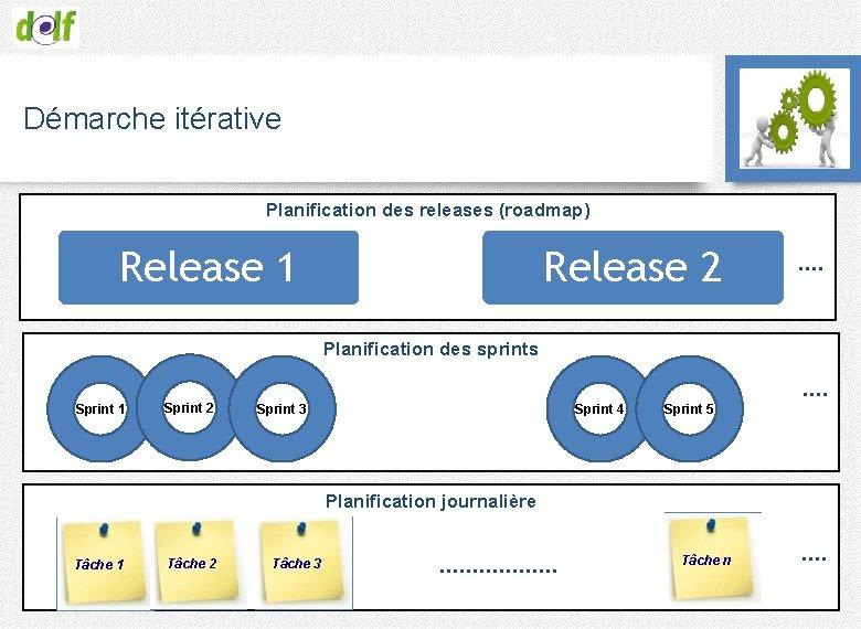 Démarche itérative Planification des releases (roadmap) Release 1 Release 2 …. Planification des sprints