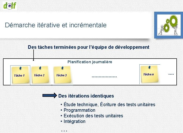 Démarche itérative et incrémentale Des tâches terminées pour l'équipe de développement Planification journalière Tâche