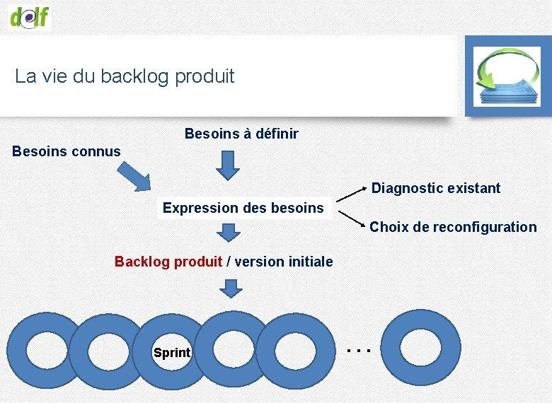 La vie du backlog produit Besoins à définir Besoins connus Diagnostic existant Expression des